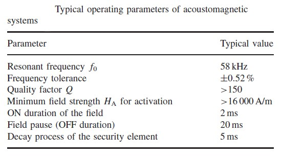 Typical operation parameters of acounstomagnetic